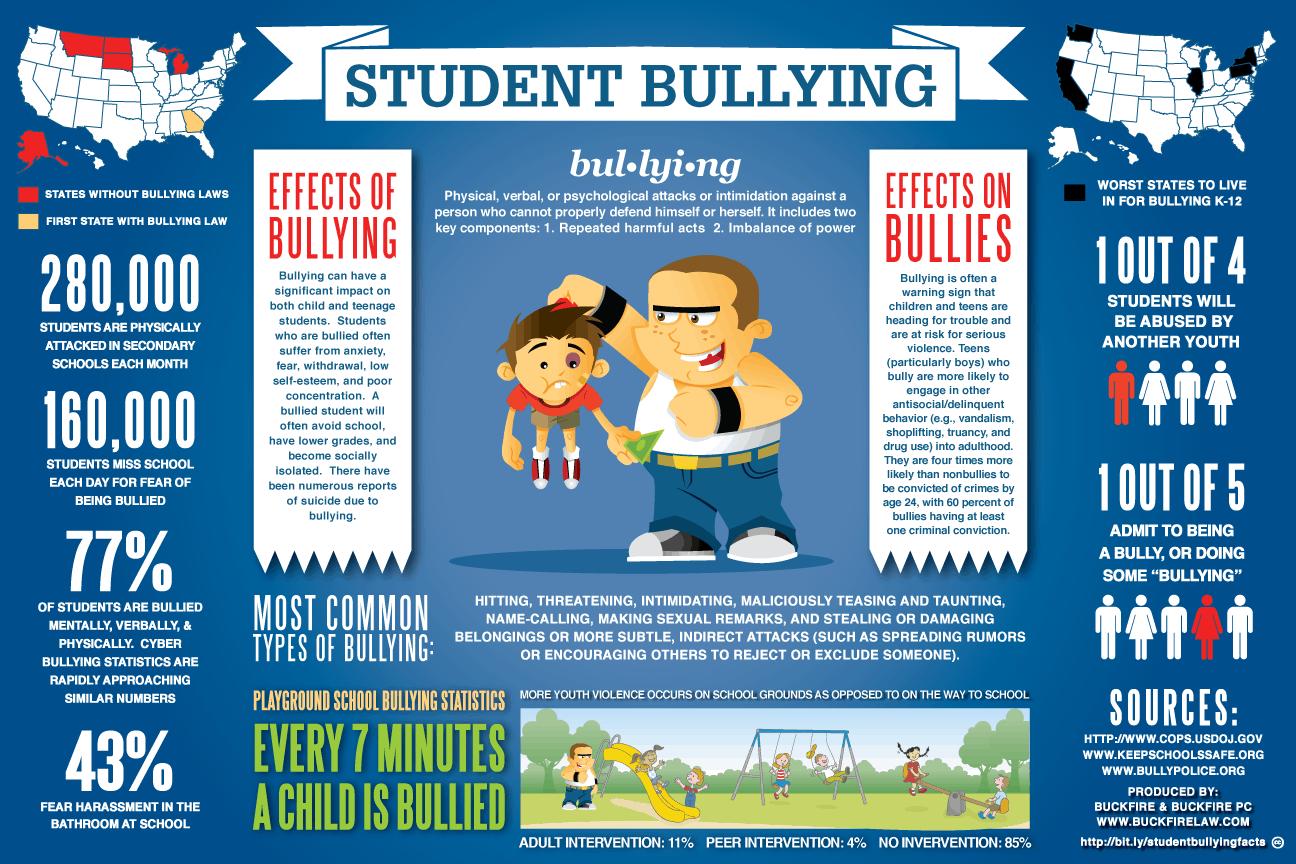Como evitar el cyberbullying o ciberacoso