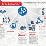 marketing digital internet