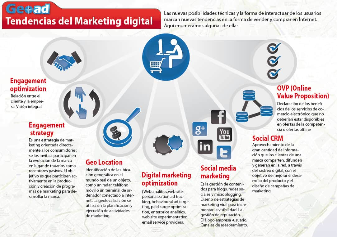 Crecimiento del marketing Digital e Internet